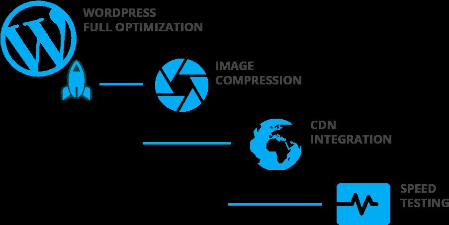 858 8584237 a global approach wordpress speed optimization png -